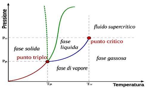Il digramma bidimensionale mette in relazione pressione (sulle ordinate) e temperatura (sulle ascisse) e mostra la dipendenza degli stati di liquidi e gas, i soggetti dell'effetto Venturi, da queste due grandezze fisiche.