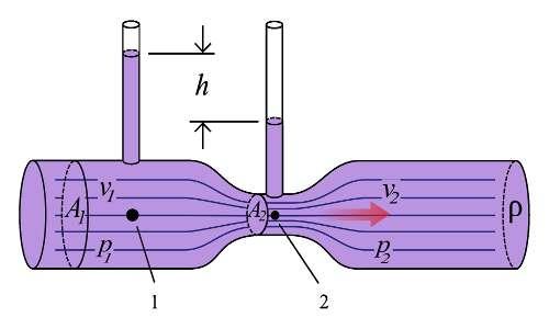È mostrata un'illustrazione del tubo di Venturi che sfrutta appunto l'effetto Venturi dei fluidi. Con questo strumento si possono effettuare misure di pressione e di velocità del fluido all'interno del condotto.