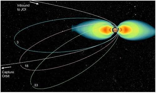 La forma delle orbite polari che la sonda spaziale Juno compirà attorno a Giove