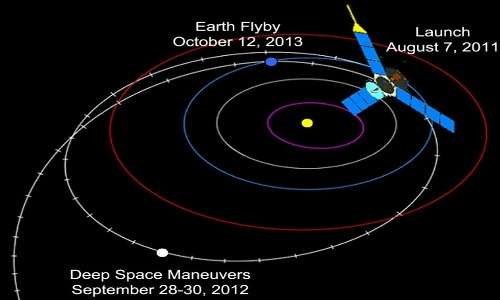 Le prime fasi della missione della sonda spaziale Juno: il lancio, le manovre in spazio profondo e la fionda gravitazionale con la Terra che l'ha immessa nell'orbita verso Giove