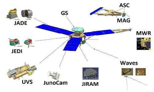 Per studiare Giove sono stati messi a bordo della sonda spaziale Juno numerosi strumenti scientifici