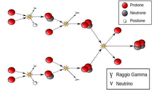 La catena protone-protone è una reazione nucleare che avvine tra le stelle, in particolare si pensa che sia stata una delle prime a scaturire all'interno delle prme stelle che hanno illuminato l'universo.