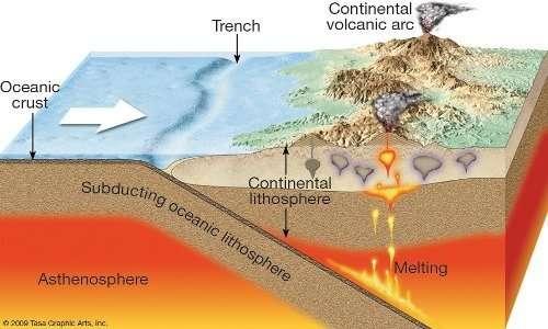 Piano di Benioff: la litosfera oceanica sprofonda sotto la litosfera terrestre in una zona di subduzione.
