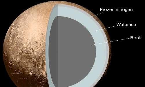 La sonda spaziale New Horizons ha studiato anche la composizione interna del pianeta nano Plutone