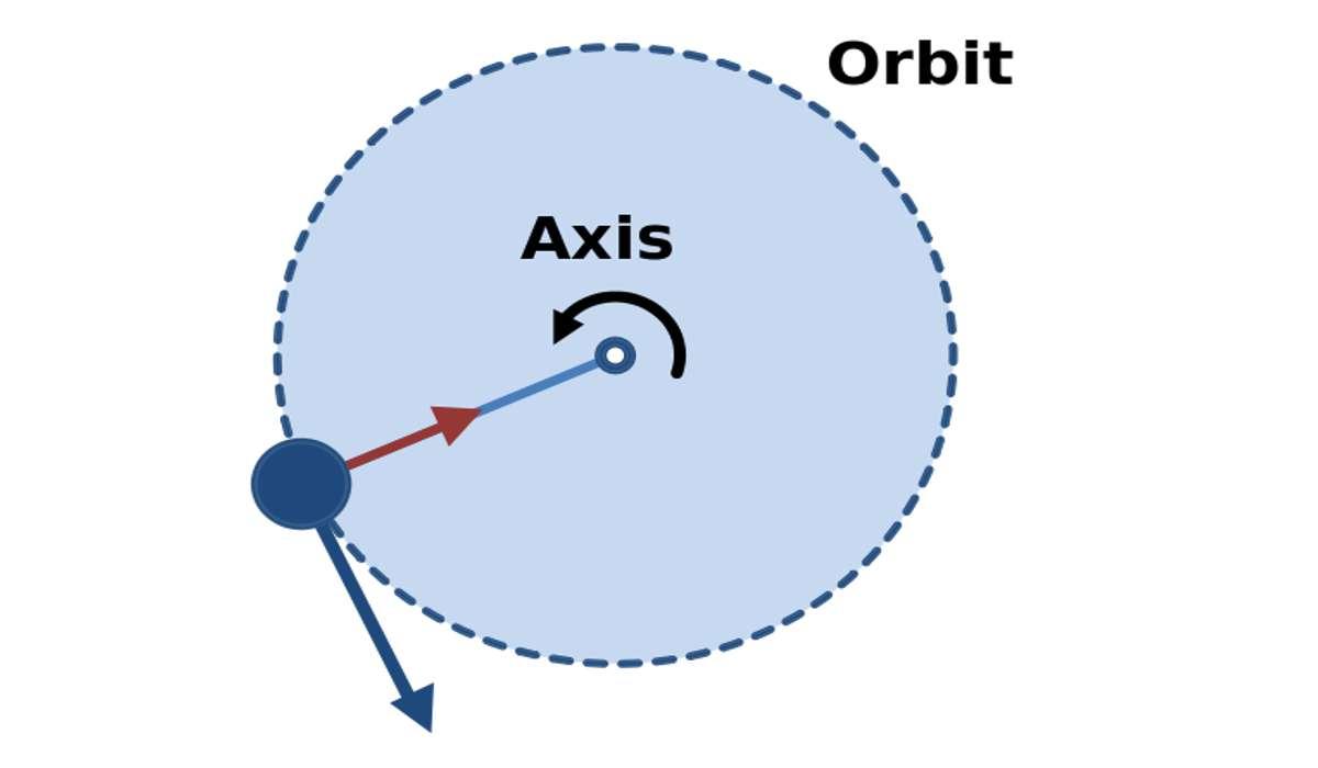 La forza centripeta è una componente di alcune forze risultanti in moti particolari, qual è la sua caratteristica principale?