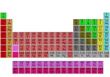 Riconosci i simboli e le sigle degli elementi più usati nella chimica. Quanto conosci la tavola periodica?