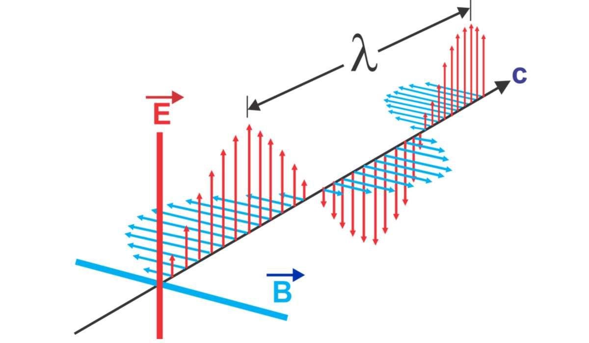 Quale termine indica la natura sia corpuscolare che ondulatoria della materia e dalle radiazioni elettromagnetiche?