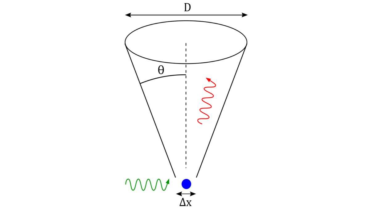 Nel principio di indeterminazione di Heisenberg, quali due proprietà misurabili di una particella non possono essere osservate esattamente nello stesso tempo?
