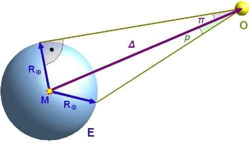 Il primo metodo usato per il calcolo della distnza Terra-Marte: la parallasse