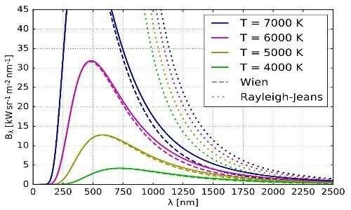 Le curve mostrano l'andamento della radianza spettrale in funzione della lunghezza d'onda a varie temperature, calcolata con la legge di Planck, la legge di Wien o la legge di Rayleigh-Jeans