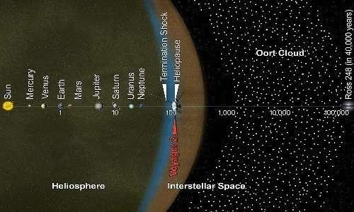 La sonda Voyager 2 è tra quelle che nel futuro raggiungeranno la nube di Oort, senza possibilità di inviarci dati su di essa