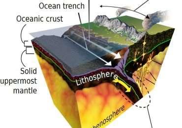 Il piano di Benioff è il luogo degli ipocentri dei sismi che si verificano dove la litosfera oceanica sprofonda sotto la litosfera terrestre in una zona di subduzione.