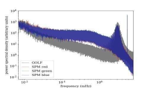 Grafico dello spettro di potenza del Sole rispetto alla frequenza delle onde ottenuto grazie all'analisi di dati del Solar and Heliospheric Observatory da parte di scienziati esperti in eliosismologia
