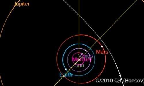 La cometa 2I/Borisov è inequivocabilmente una cometa interstellare per la sua orbita molto iperbolica