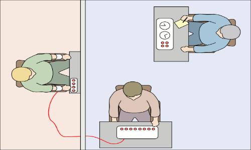Negli esperimenti di Milgram il soggetto (in basso nell'immagine) dava una scossa al complice dello psicologo (a sinistra) in caso di risposte sbagliate, mentre lo scienziato (a destra) esortava il soggetto a dare le scosse per la buona riuscita dell'esperimento.