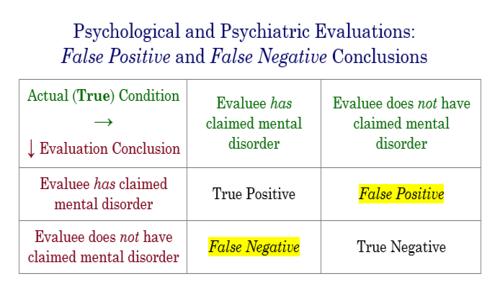 Un'applicazione del teorema di Bayes in medicina è quella di valutare se un test è affidabile o meno per discriminare i pazienti sani dai malati.