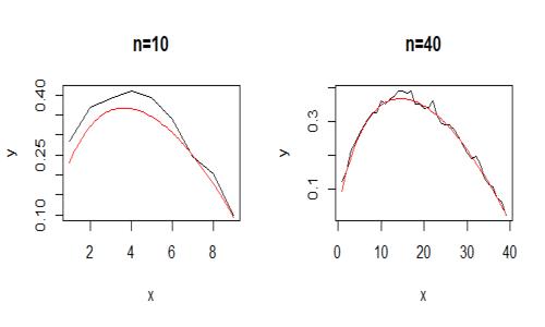 problema dell'arresto ottimale con n che aumenta, si nota la maggiore irregolarità della curva stimata