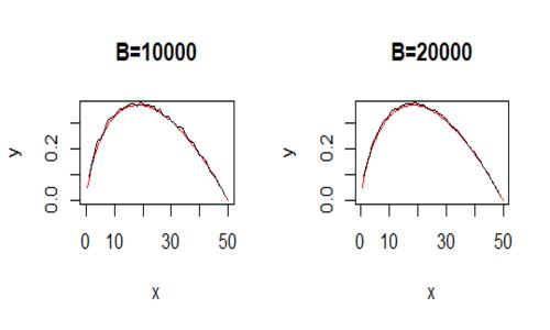 Al crescere del numero di replicazioni B cresce anche la qualità delle stime del problema dell'arresto ottimale.