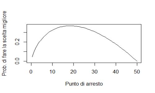 Caso di problema dell'arresto ottimale quando poniamo il numero di scelte uguale a cinquanta. Si nota il picco prima della metà e la probabilità che vale circa 0.4