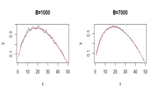 Problema dell'arresto ottimale al variare del numero delle replicazioni B