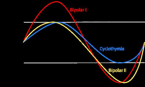 I sottotipi del disturbo bipolare vengono confrontati: disturbo bipolare di I grado, di II grado e ciclotimia. il disturbo bipolare è un disturbo mentale molto frequente.