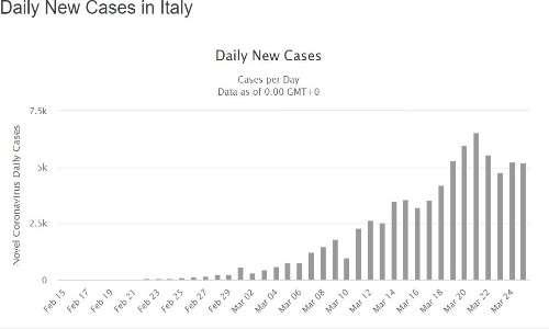 La diffusione del coronavirus in Italia è stata esponenziale.