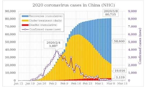 I contagi da coronavirus si sono amplificati esponenzialmente in tutti gli stati in cui il virus si è diffuso, a partire dalla Cina.