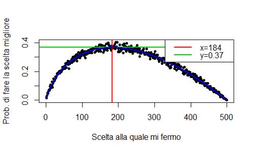 problema dell'arresto ottimale, un esempio se poniamo il numero di scelte=500, come si nota la funzione teorica si adatta bene ai dati stimati