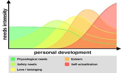 Lo sviluppo dei bisogni elementari nei soggetti affetti da dipendenza è squilibrato.affettiva