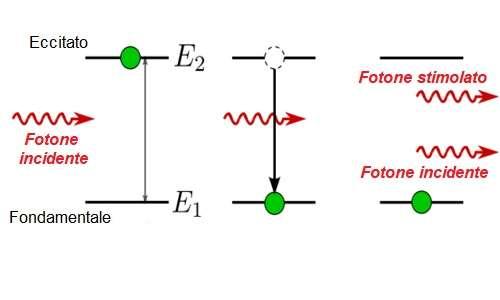 Incidenza di un fotone per indurre l'emissione stimolata in una tecnologia laser