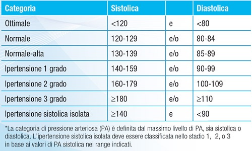 le linee guida europee dell'ipertensione arteriosa.