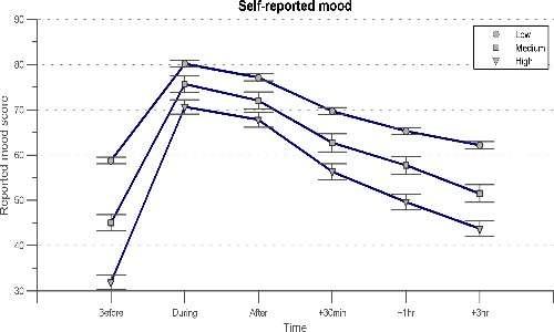 ASMR cos'è? Dati di soggetti che hanno fatto esperienza dell'ASMR.