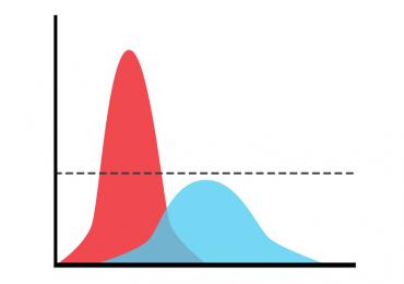 La curva normale serve a modellare fenomeni