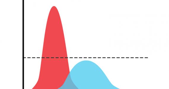 """La curva normale serve a modellare fenomeni """"normali"""" ovvero che seguono questa stessa legge di probabilità"""