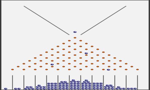 La curva normale standard viene approssimata dalle palline che seguono una binomiale, che per il teorema del limite centrale tende ad una normale standard