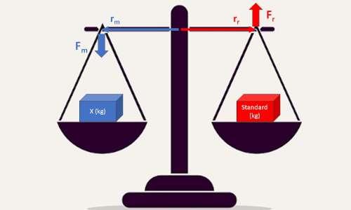 Come si calcola la massa spiegato con i momenti delle forze.