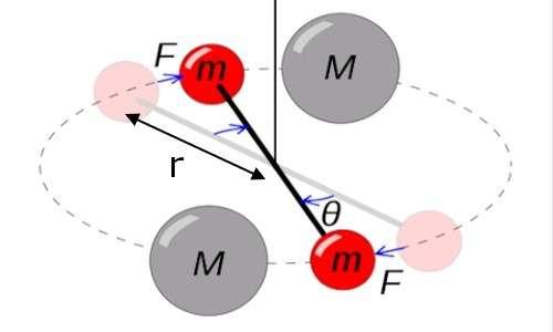 Come si calcola la massa della Terra nell'esperimento di Cavendish per determinare la costante di gravitazione universale.