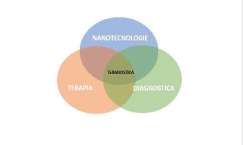 La teranostica è uno dei campi dove vengono impiegate le nanoparticelle ed è oggetto di studio della nanomedicina
