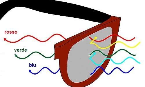 Le lenti Enchroma bloccano alcune lunghezze d'onda e ne lasciano passare altre.