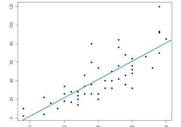 Lo studio della regressione consiste nella ricerca di una funzione matematica che esprime la relazione tra variabili