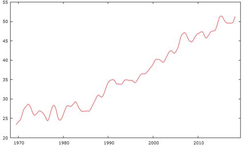 Una previsione di una serie storica può essere affidabile o meno a seconda della sua natura e della sua variabilità