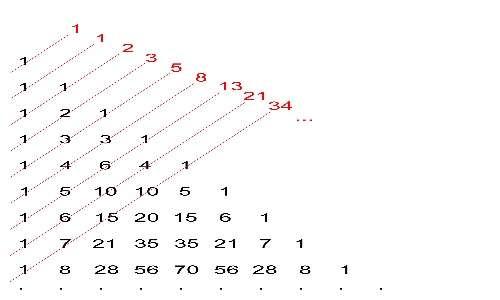 La successione di Fibonacci ricorre nel triangolo di Tartaglia.