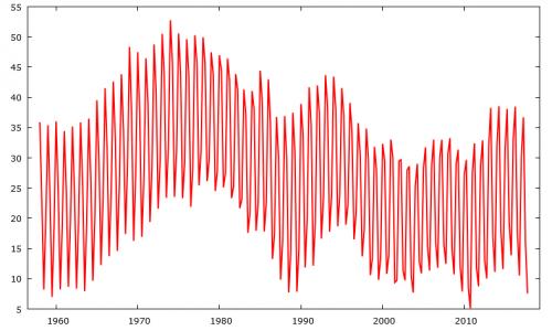 Le serie storiche, come questa, spesso contengono una componente stagionale (trimestrale, mensile o annuale)