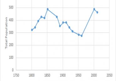 Le serie storiche sono utilizzate in demografia per capire l'andamento delle popolazioni