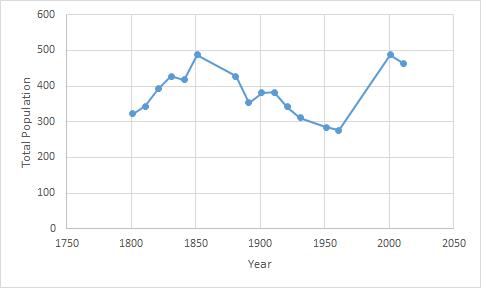 Un primo esempio di serie storica, usata in ambito demografico
