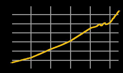 In queste serie storiche demografiche viene descritta l'evoluzione demografica dei diversi stati