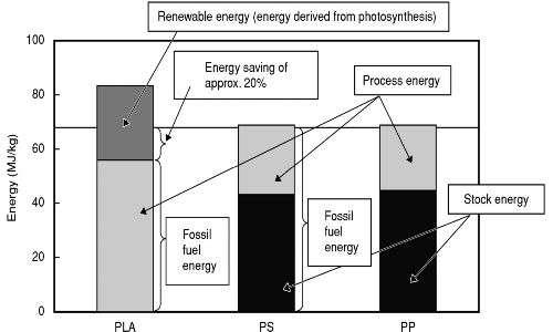 Acido polilattico prodotto da microrganismi comporta risparmi energetici notevoli rispetto al classico processo di realizzazione di un polimero.