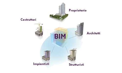 L'utilizzo del BIM permette l'interoperabilità tra gli attori del processo costruttivo.