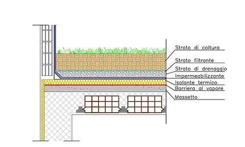 Stratigrafia del tetto giardino