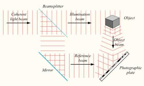 Setup sperimentale per riprodurre un ologramma su lastra fotografica con un laser